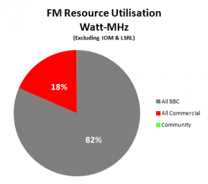 Watt-MHz utilisation of UK FM services
