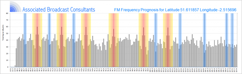 Ofcom Frequency Prognosis