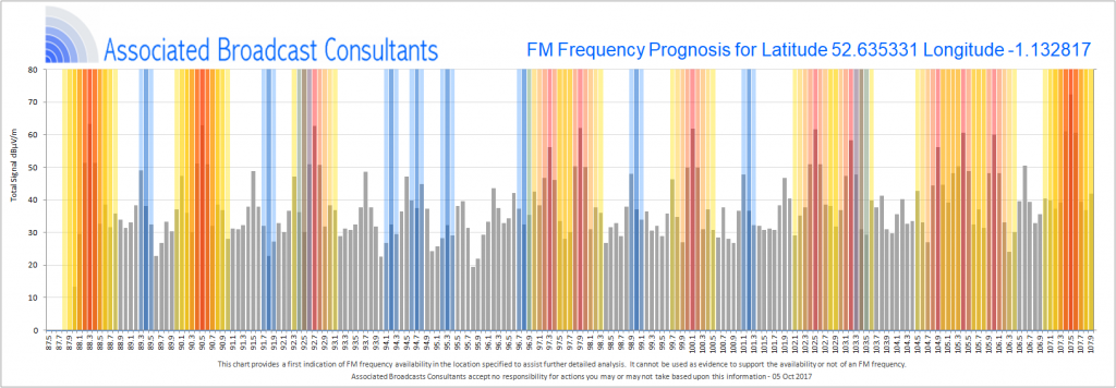 FM Frequency Scan