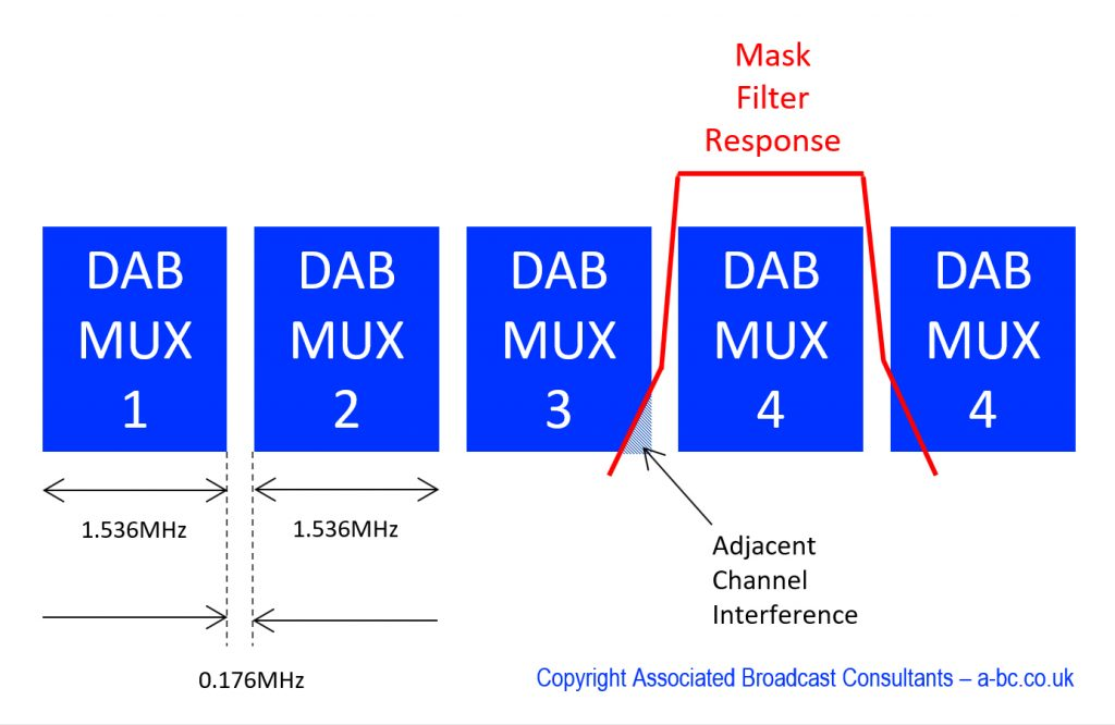 DAB Channel Raster Mask ACI Blocking